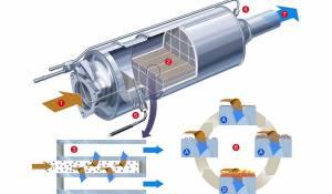 Hoe werkt een roetfilter